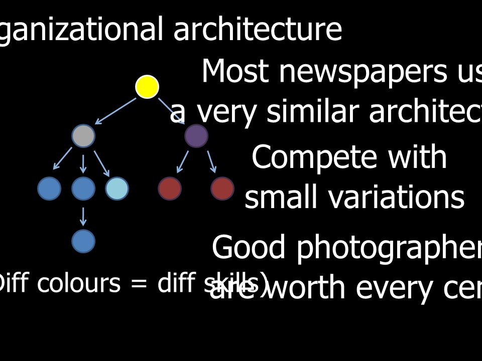 Organizational architecture (Diff colours = diff skills) Most newspapers use a very similar architecture Compete with small variations Good photographers are worth every cent