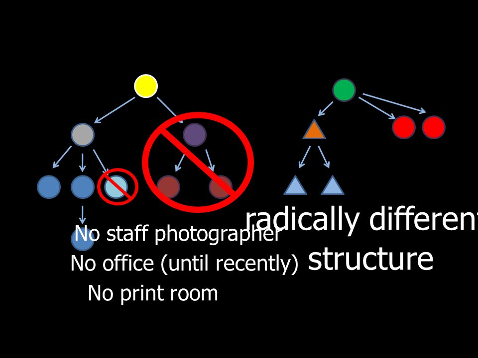 radically different structure No staff photographer No office (until recently) No print room
