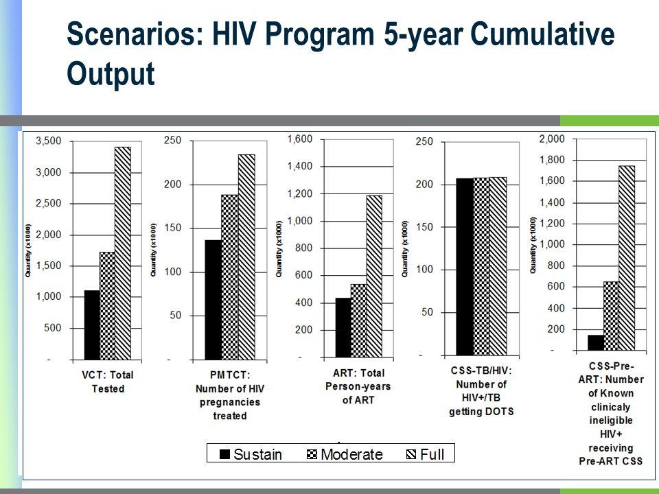 Scenarios: HIV Program 5-year Cumulative Output
