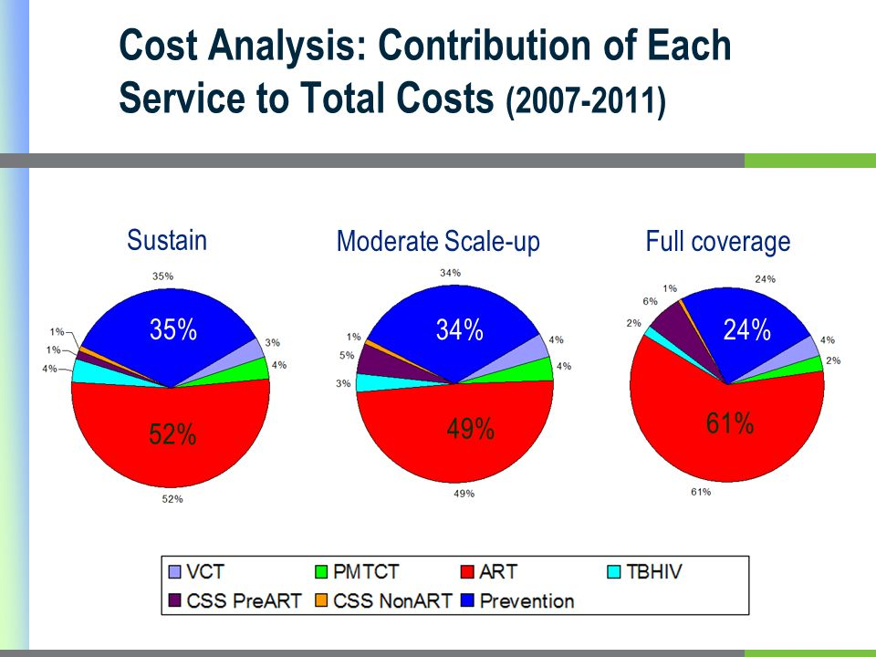 Cost Analysis: Contribution of Each Service to Total Costs (2007-2011) Sustain Moderate Scale-upFull coverage 52% 49% 61% 35% 34%24%