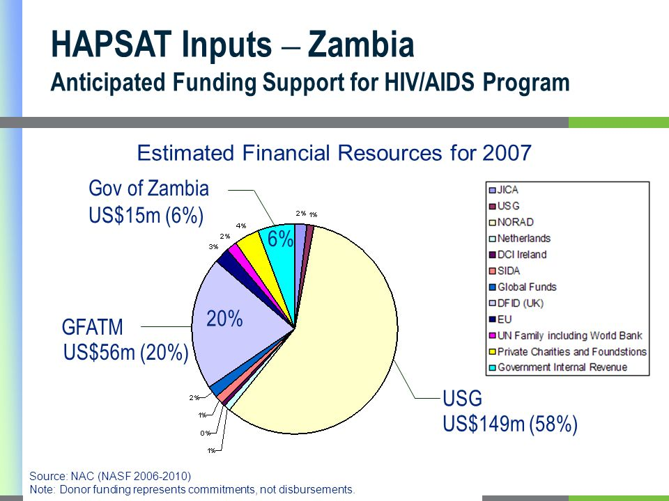 HAPSAT Inputs – Zambia Anticipated Funding Support for HIV/AIDS Program Estimated Financial Resources for 2007 USG GFATM Gov of Zambia US$15m (6%) 6% 20% US$149m (58%) Source: NAC (NASF 2006-2010) Note: Donor funding represents commitments, not disbursements.