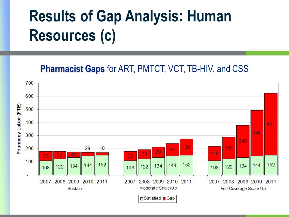 Pharmacist Gaps Pharmacist Gaps for ART, PMTCT, VCT, TB-HIV, and CSS Results of Gap Analysis: Human Resources (c)