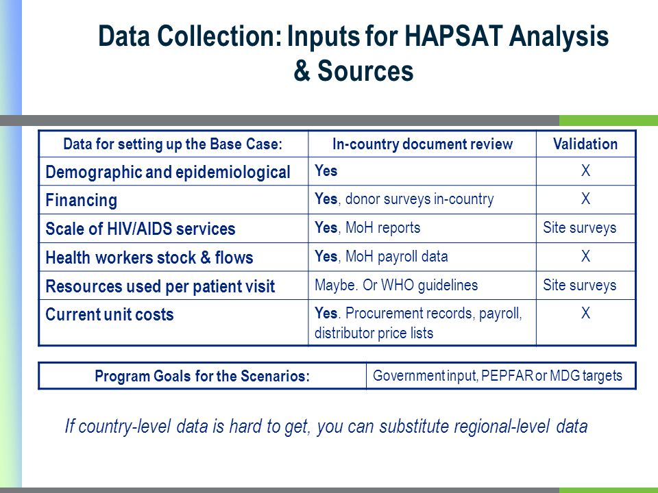 Data Collection: Inputs for HAPSAT Analysis & Sources Data for setting up the Base Case:In-country document reviewValidation Demographic and epidemiological Yes X Financing Yes, donor surveys in-country X Scale of HIV/AIDS services Yes, MoH reports Site surveys Health workers stock & flows Yes, MoH payroll data X Resources used per patient visit Maybe.