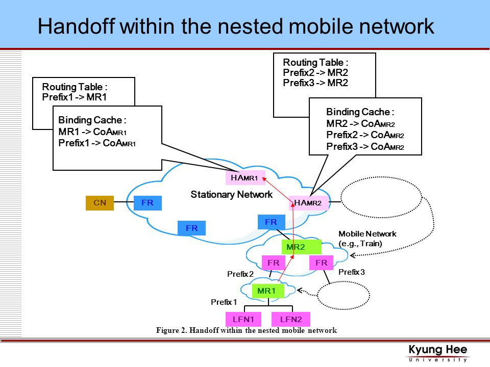 Handoff within the nested mobile network Figure 2.