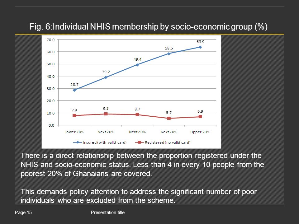 Presentation titlePage 15 Fig. 6:Individual NHIS membership by socio-economic group (%) There is a direct relationship between the proportion register