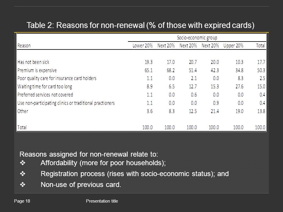 Presentation titlePage 18 Table 2: Reasons for non-renewal (% of those with expired cards) Reasons assigned for non-renewal relate to: Affordability (more for poor households); Registration process (rises with socio-economic status); and Non-use of previous card.