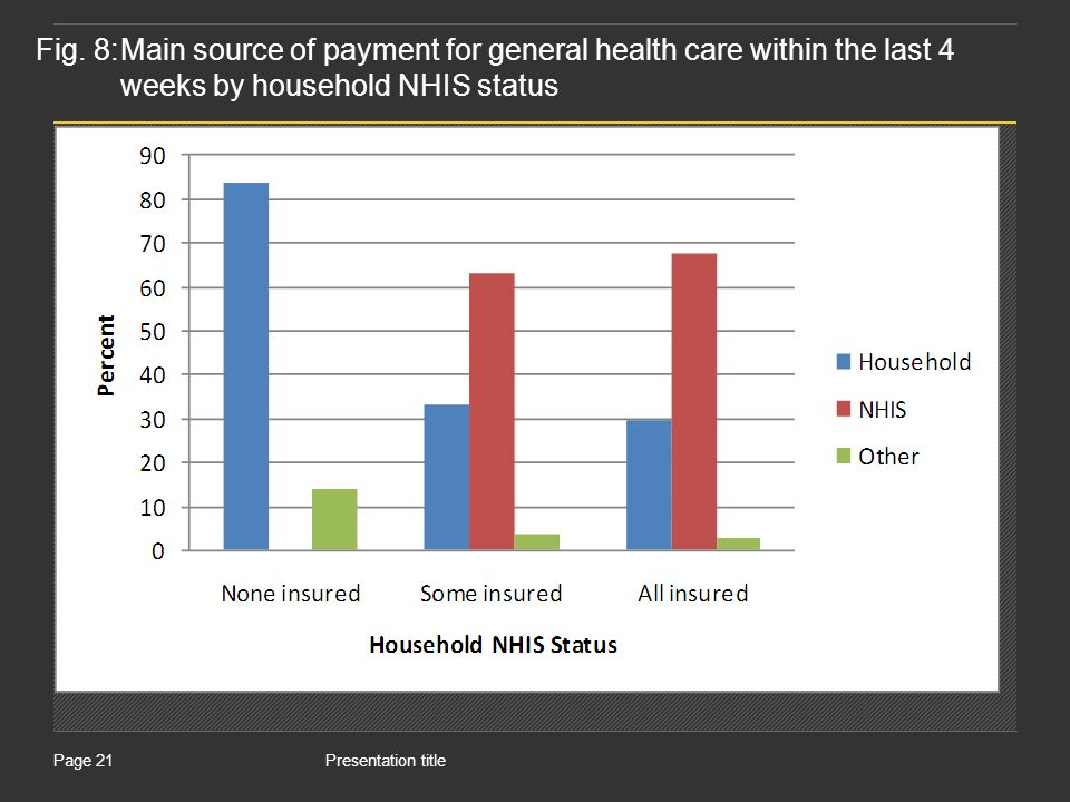 Presentation titlePage 21 Fig. 8:Main source of payment for general health care within the last 4 weeks by household NHIS status