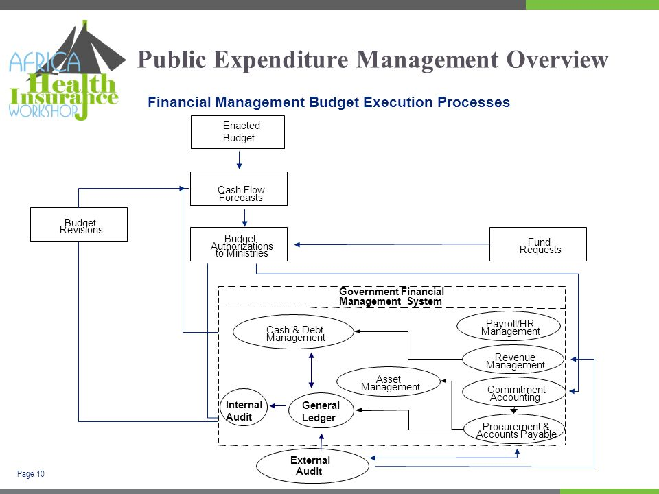 Page 10 Public Expenditure Management Overview Financial Management Budget Execution Processes Fund Requests Cash Flow Forecasts Budget Authorizations to Ministries Budget Revisions Enacted Budget External Audit Cash & Debt Management General Ledger Payroll/HR Management Revenue Management Commitment Accounting Procurement & Accounts Payable Government Financial Management System Asset Management Internal Audit