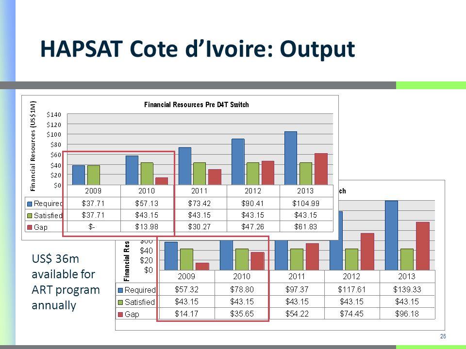 26 US$ 36m available for ART program annually HAPSAT Cote dIvoire: Output