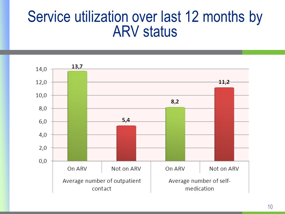 10 Service utilization over last 12 months by ARV status