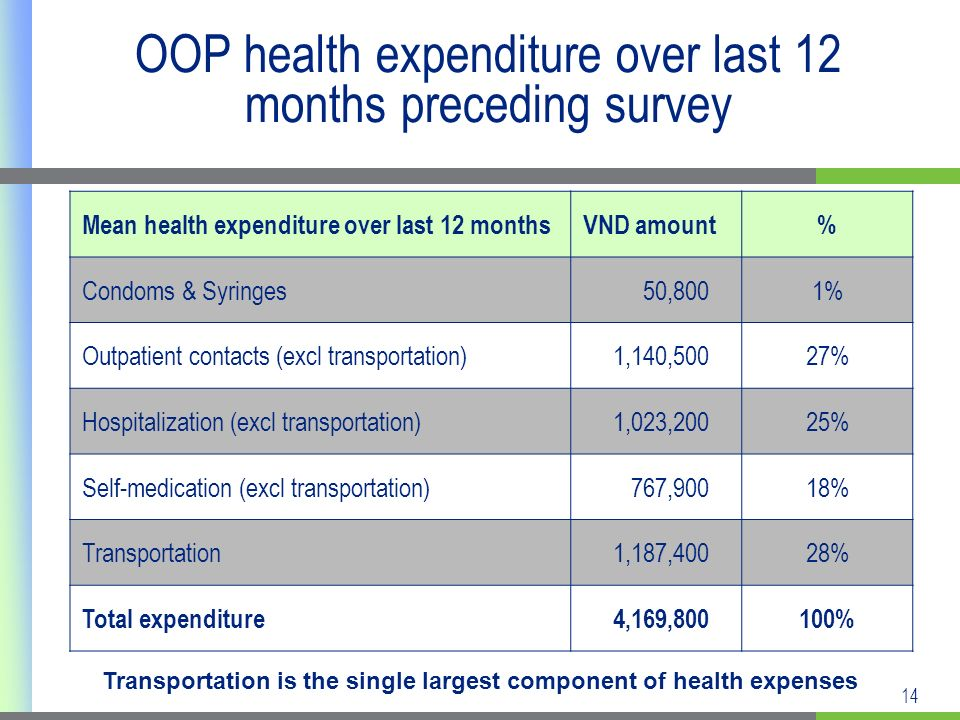 14 OOP health expenditure over last 12 months preceding survey Mean health expenditure over last 12 months VND amount% Condoms & Syringes 50,8001% Outpatient contacts (excl transportation) 1,140,50027% Hospitalization (excl transportation) 1,023,20025% Self-medication (excl transportation) 767,90018% Transportation 1,187,40028% Total expenditure 4,169,800100% Transportation is the single largest component of health expenses
