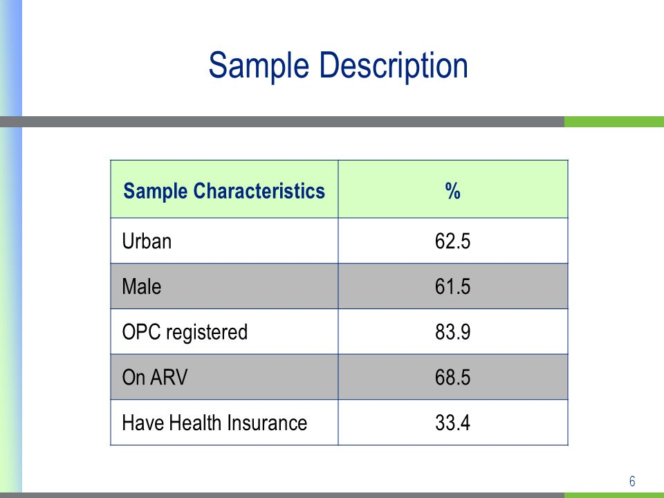 6 Sample Description Sample Characteristics% Urban62.5 Male61.5 OPC registered83.9 On ARV68.5 Have Health Insurance33.4
