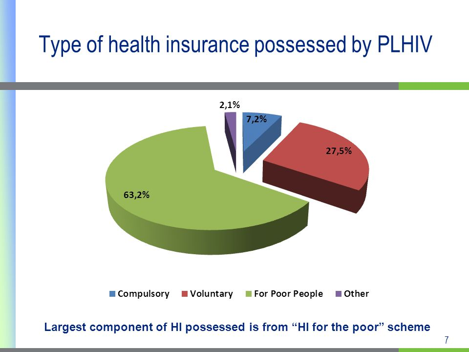 7 Type of health insurance possessed by PLHIV Largest component of HI possessed is from HI for the poor scheme