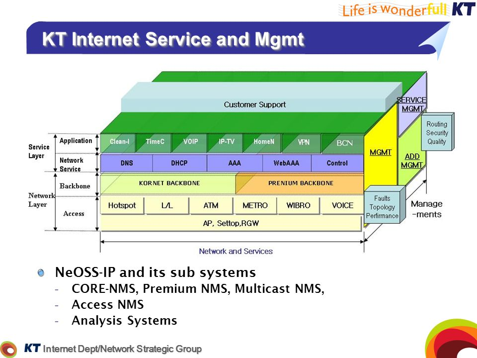 Internet Dept/Network Strategic Group KT Internet Service and Mgmt KT Internet Service and Mgmt NeOSS-IP and its sub systems -CORE-NMS, Premium NMS, M
