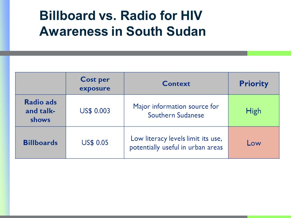 Billboard vs. Radio for HIV Awareness in South Sudan Cost per exposure Context Priority Radio ads and talk- shows US$ 0.003 Major information source f