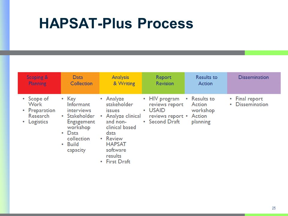 HAPSAT-Plus Process 25