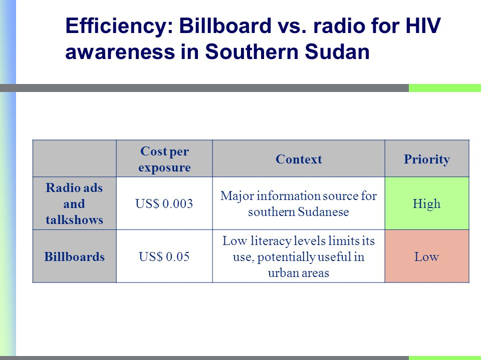 Efficiency: Billboard vs.