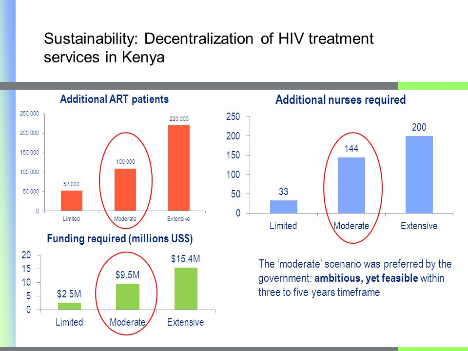 The moderate scenario was preferred by the government: ambitious, yet feasible within three to five years timeframe Sustainability: Decentralization of HIV treatment services in Kenya