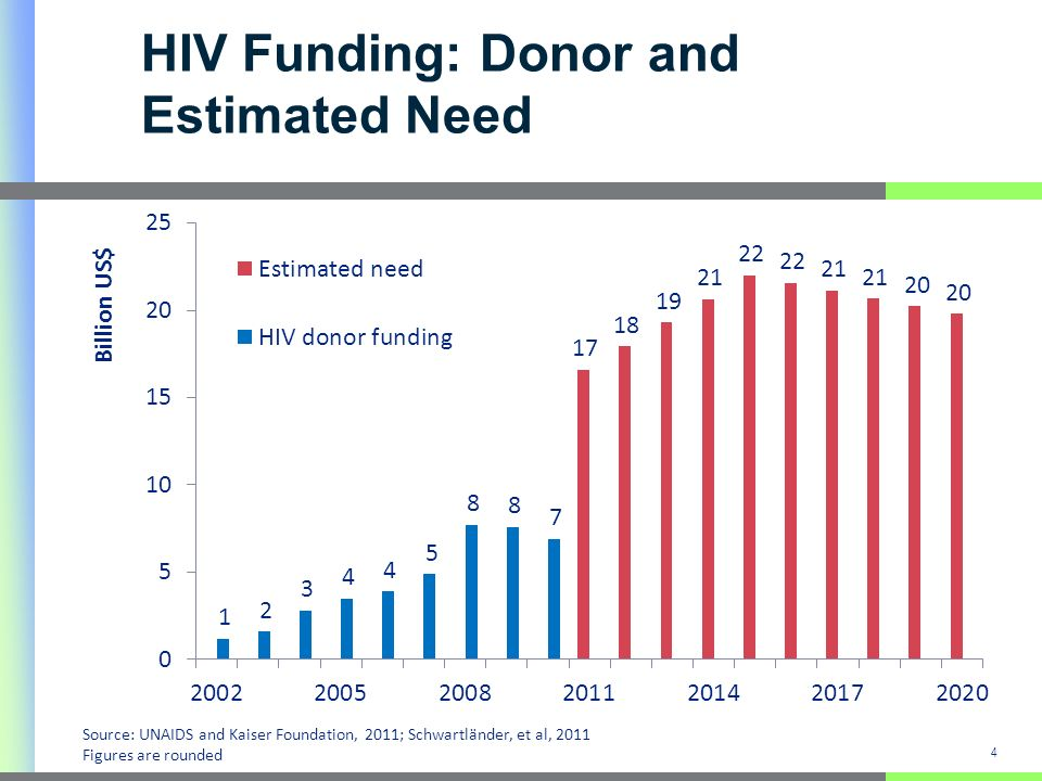 HIV Funding: Donor and Estimated Need 4 Source: UNAIDS and Kaiser Foundation, 2011; Schwartländer, et al, 2011 Figures are rounded