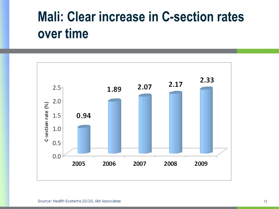 13 Mali: Clear increase in C-section rates over time Source: Health Systems 20/20, Abt Associates