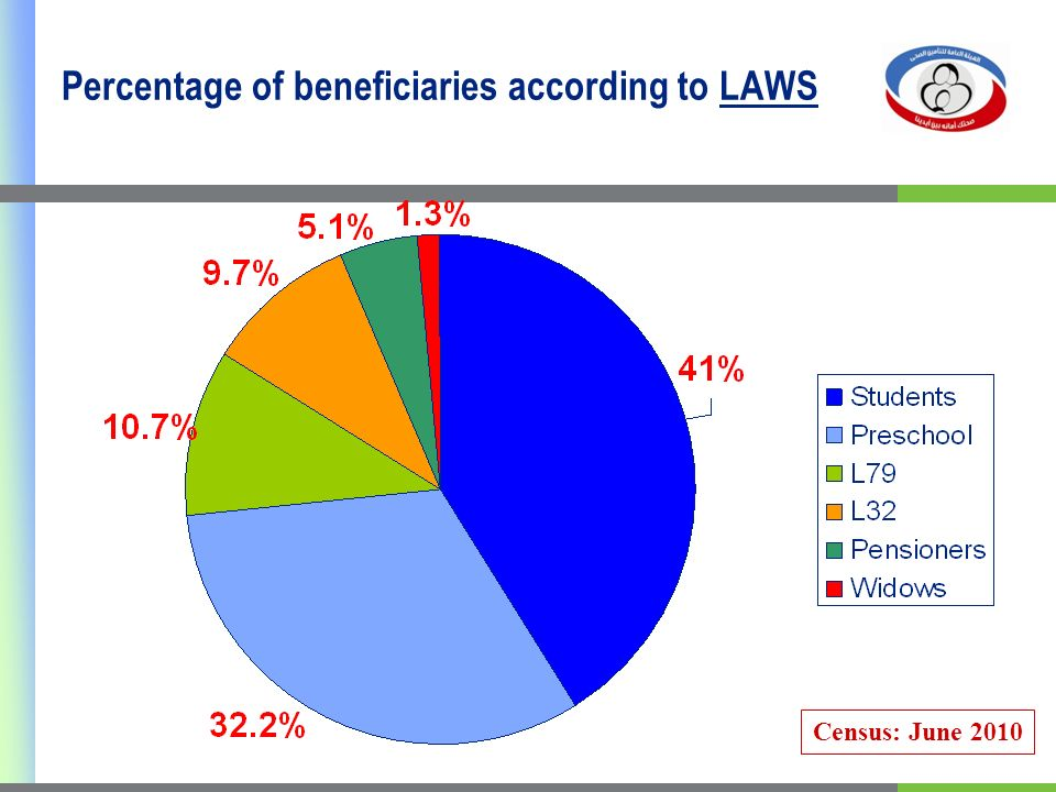 Percentage of beneficiaries according to LAWS Census: June 2010
