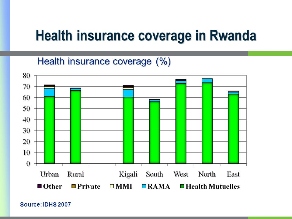 Health insurance coverage in Rwanda Source: IDHS 2007 Health insurance coverage (%)