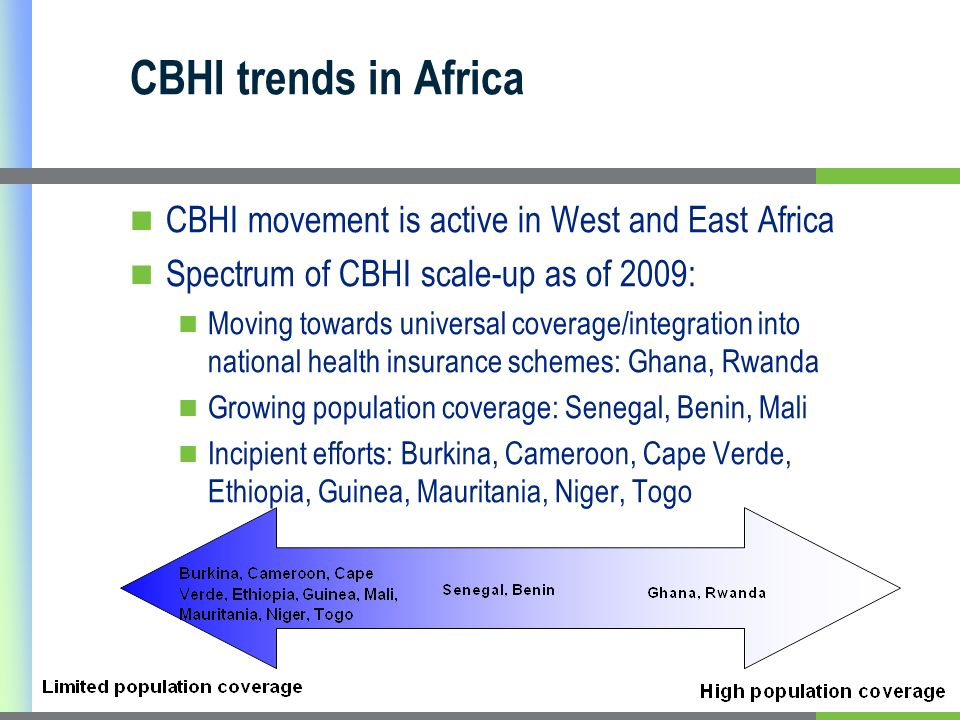 CBHI trends in Africa CBHI movement is active in West and East Africa Spectrum of CBHI scale-up as of 2009: Moving towards universal coverage/integration into national health insurance schemes: Ghana, Rwanda Growing population coverage: Senegal, Benin, Mali Incipient efforts: Burkina, Cameroon, Cape Verde, Ethiopia, Guinea, Mauritania, Niger, Togo