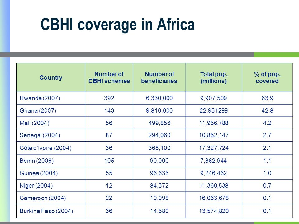 CBHI coverage in Africa Country Number of CBHI schemes Number of beneficiaries Total pop.