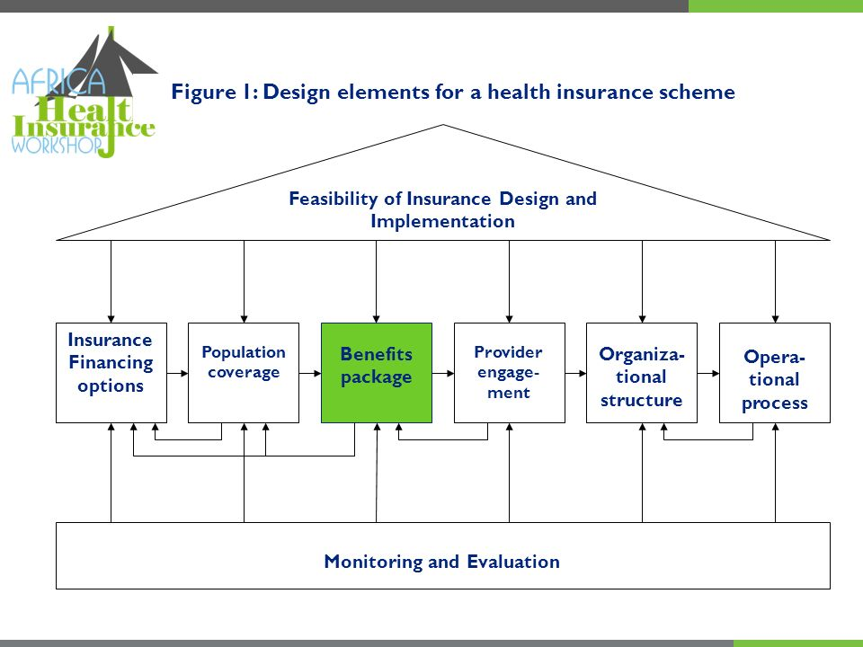Objectives of this element Consider how to determine which services should be in the benefits package Understand the trade-offs between benefits and financial resources availability Getting familiar with key cost containment methods