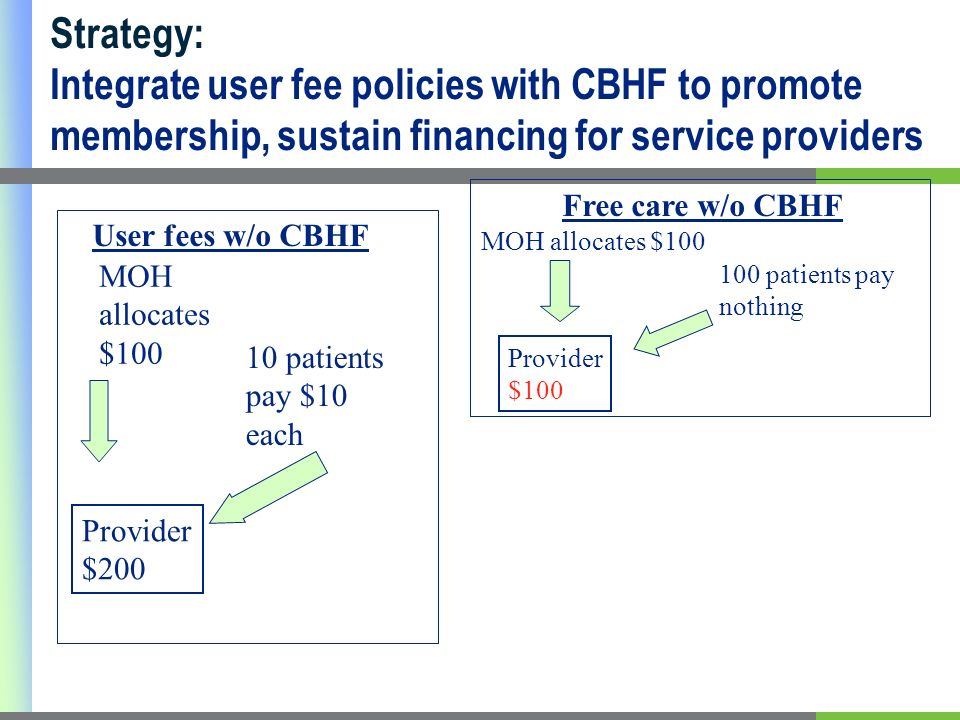 10 patients pay $10 each MOH allocates $100 100 patients pay nothing MOH allocates $100 Provider $200 User fees w/o CBHF Free care w/o CBHF Provider $100 Strategy: Integrate user fee policies with CBHF to promote membership, sustain financing for service providers