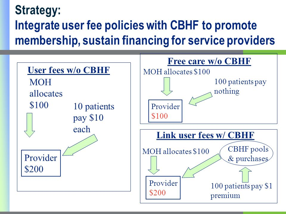10 patients pay $10 each MOH allocates $100 100 patients pay nothing MOH allocates $100 Provider $200 User fees w/o CBHF Free care w/o CBHF 100 patients pay $1 premium CBHF pools & purchases Provider $200 Link user fees w/ CBHF MOH allocates $100 Provider $100 Strategy: Integrate user fee policies with CBHF to promote membership, sustain financing for service providers