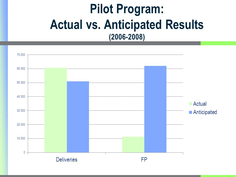 Pilot Program: Actual vs. Anticipated Results (2006-2008)