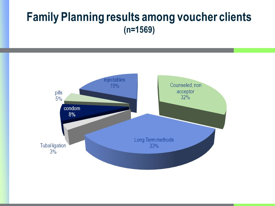 Family Planning results among voucher clients (n=1569)