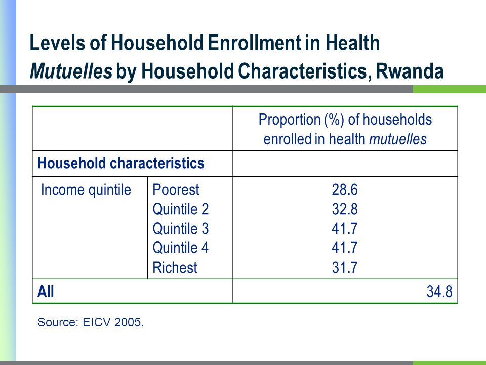 Levels of Household Enrollment in Health Mutuelles by Household Characteristics, Rwanda Proportion (%) of households enrolled in health mutuelles Household characteristics Income quintilePoorest Quintile 2 Quintile 3 Quintile 4 Richest All 34.8 Source: EICV 2005.