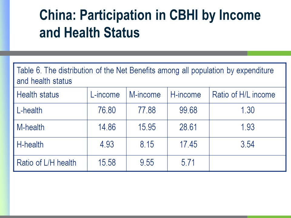 China: Participation in CBHI by Income and Health Status Table 6.