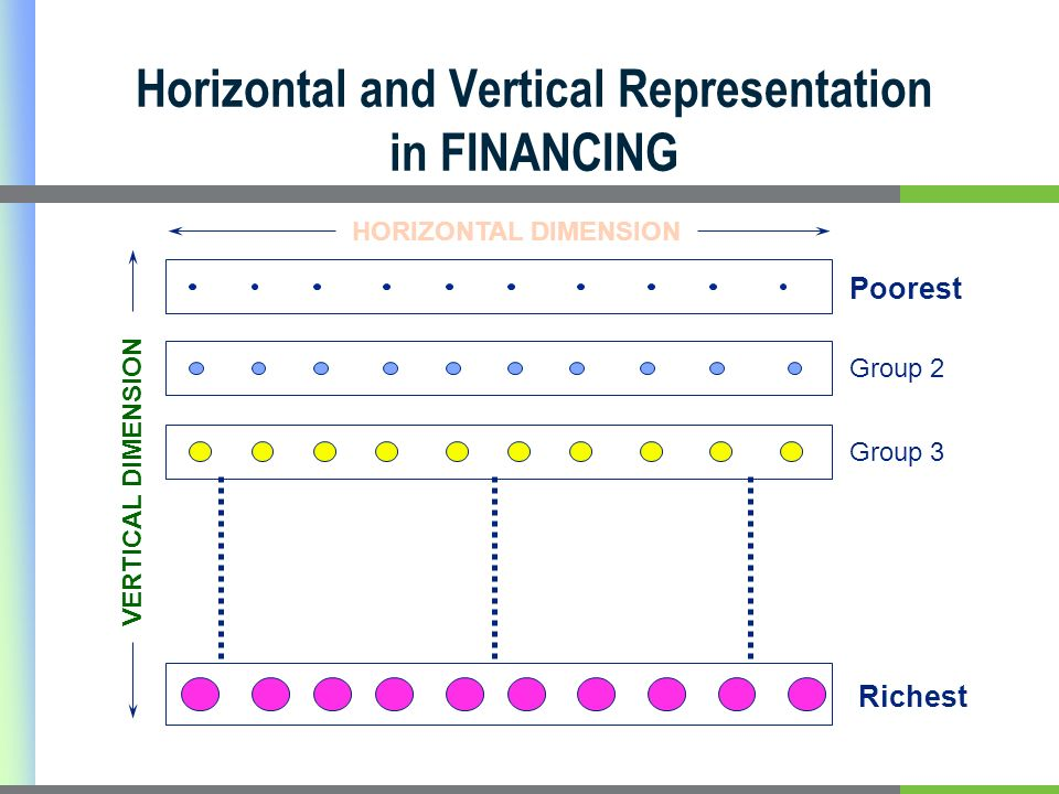Horizontal and Vertical Representation in FINANCING HORIZONTAL DIMENSION Poorest Group 2 Group 3 Richest VERTICAL DIMENSION