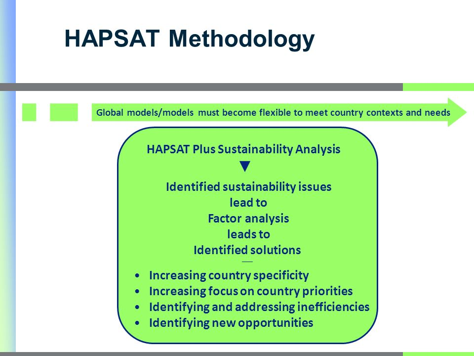 HAPSAT Methodology Identified sustainability issues lead to Factor analysis leads to Identified solutions HAPSAT Plus Sustainability Analysis Increasing country specificity Increasing focus on country priorities Identifying and addressing inefficiencies Identifying new opportunities Global models/models must become flexible to meet country contexts and needs