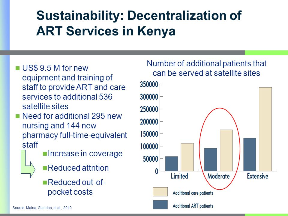 US$ 9.5 M for new equipment and training of staff to provide ART and care services to additional 536 satellite sites Need for additional 295 new nursing and 144 new pharmacy full-time-equivalent staff Source: Maina, Glandon, et al., 2010 Number of additional patients that can be served at satellite sites Increase in coverage Reduced attrition Reduced out-of- pocket costs Sustainability: Decentralization of ART Services in Kenya