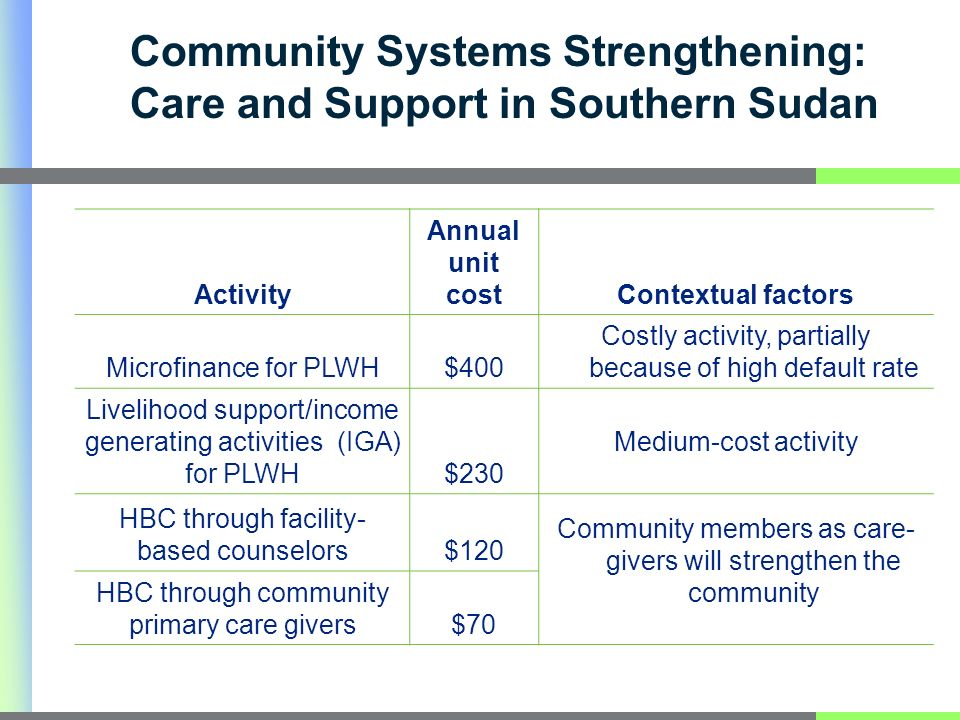 Community Systems Strengthening: Care and Support in Southern Sudan Activity Annual unit costContextual factors Microfinance for PLWH$400 Costly activity, partially because of high default rate Livelihood support/income generating activities (IGA) for PLWH$230 Medium-cost activity HBC through facility- based counselors$120 Community members as care- givers will strengthen the community HBC through community primary care givers$70