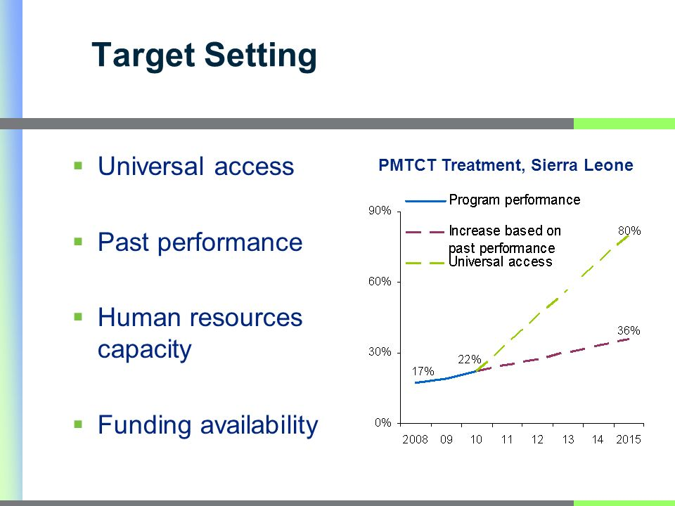 Target Setting Universal access Past performance Human resources capacity Funding availability PMTCT Treatment, Sierra Leone