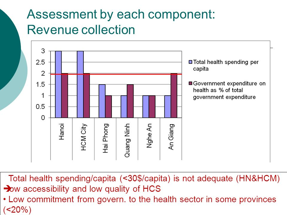 Assessment by each component: Revenue collection Total health spending/capita (<30$/capita) is not adequate (HN&HCM) low accessibility and low quality of HCS Low commitment from govern.