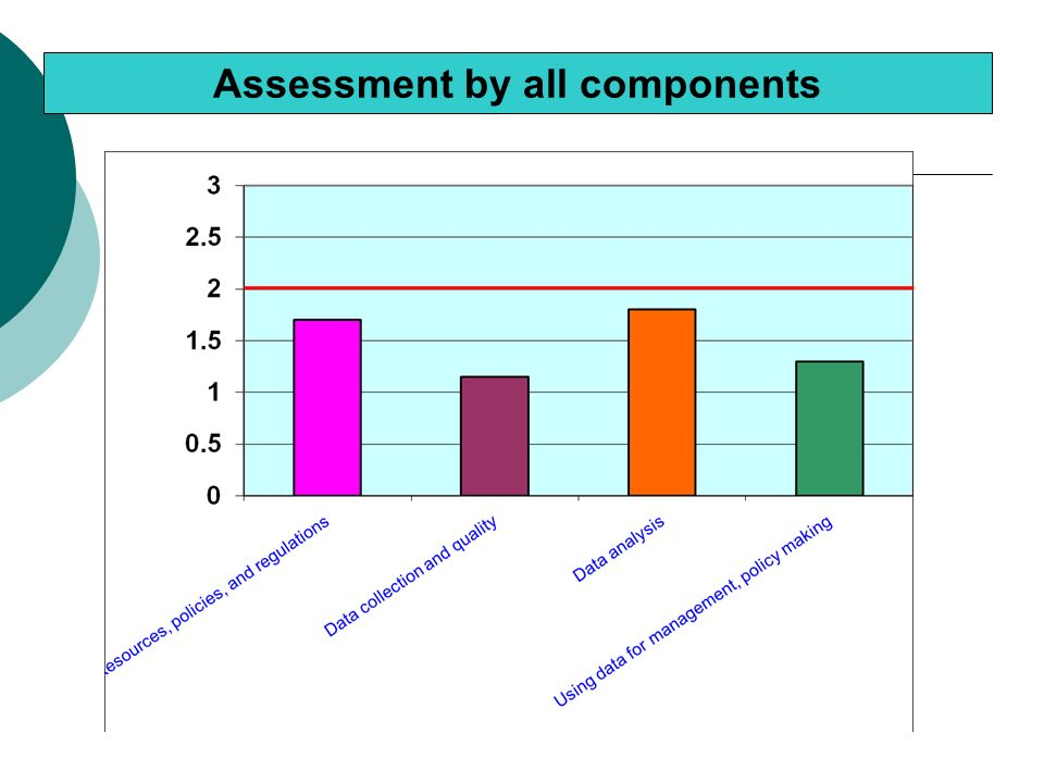 Assessment by all components