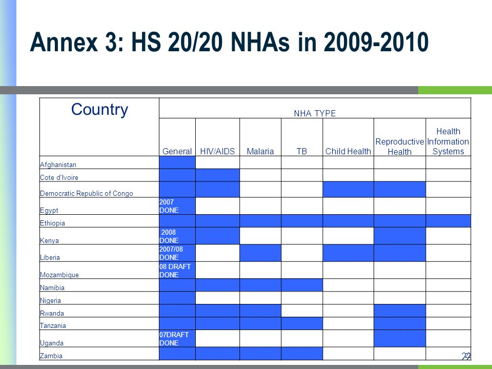 22 Annex 3: HS 20/20 NHAs in 2009-2010 22 Country NHA TYPE GeneralHIV/AIDSMalariaTBChild Health Reproductive Health Health Information Systems Afghanistan Cote d Ivoire Democratic Republic of Congo Egypt 2007 DONE Ethiopia Kenya 2008 DONE Liberia 2007/08 DONE Mozambique 08 DRAFT DONE Namibia Nigeria Rwanda Tanzania Uganda 07DRAFT DONE Zambia