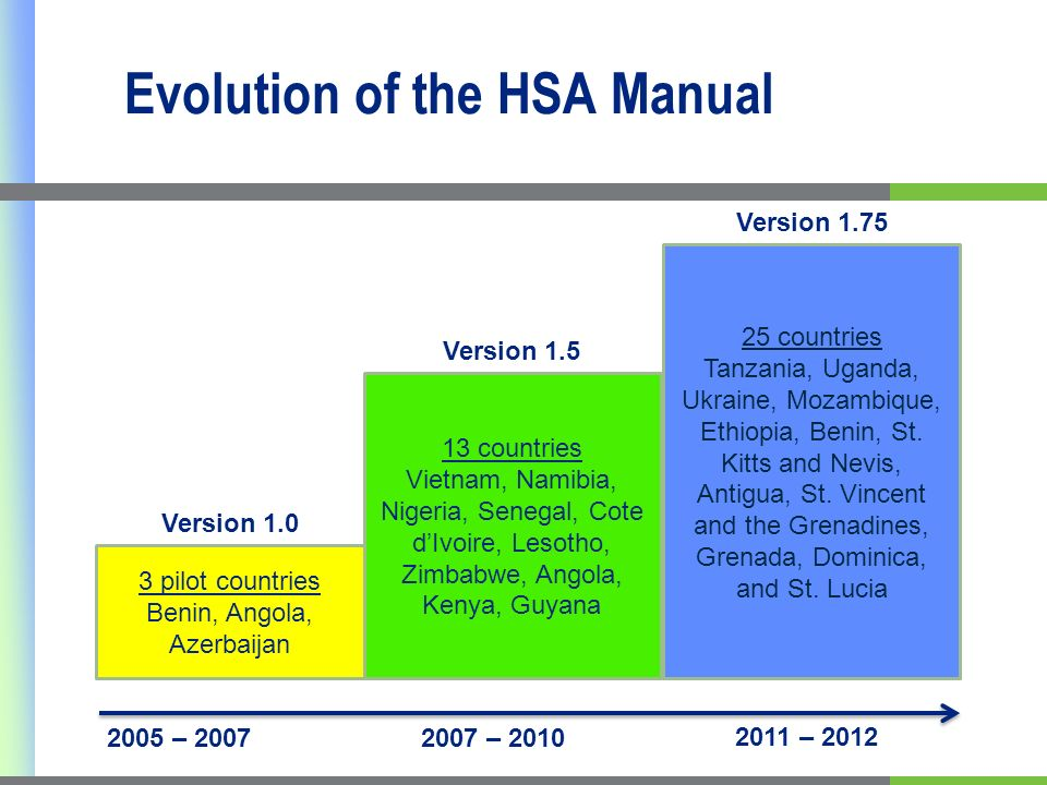 Evolution of the HSA Manual 2011 – 2012 25 countries Tanzania, Uganda, Ukraine, Mozambique, Ethiopia, Benin, St.