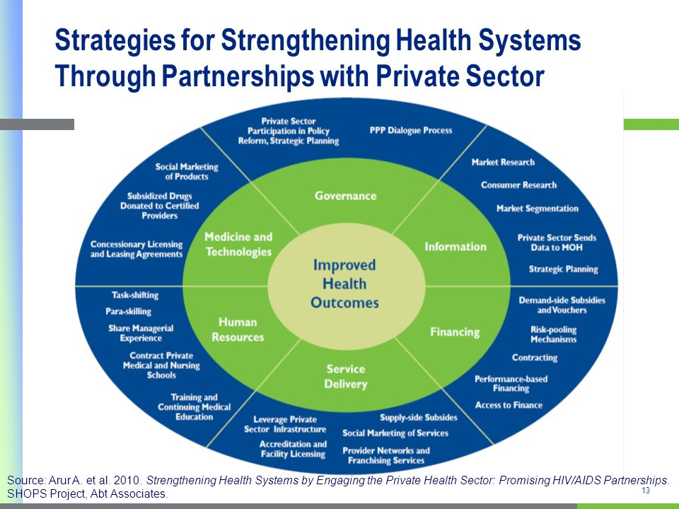 13 Strategies for Strengthening Health Systems Through Partnerships with Private Sector Source: Arur A.