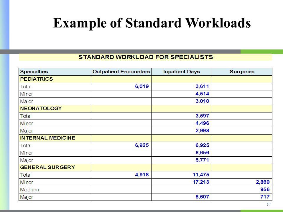Example of Standard Workloads 17