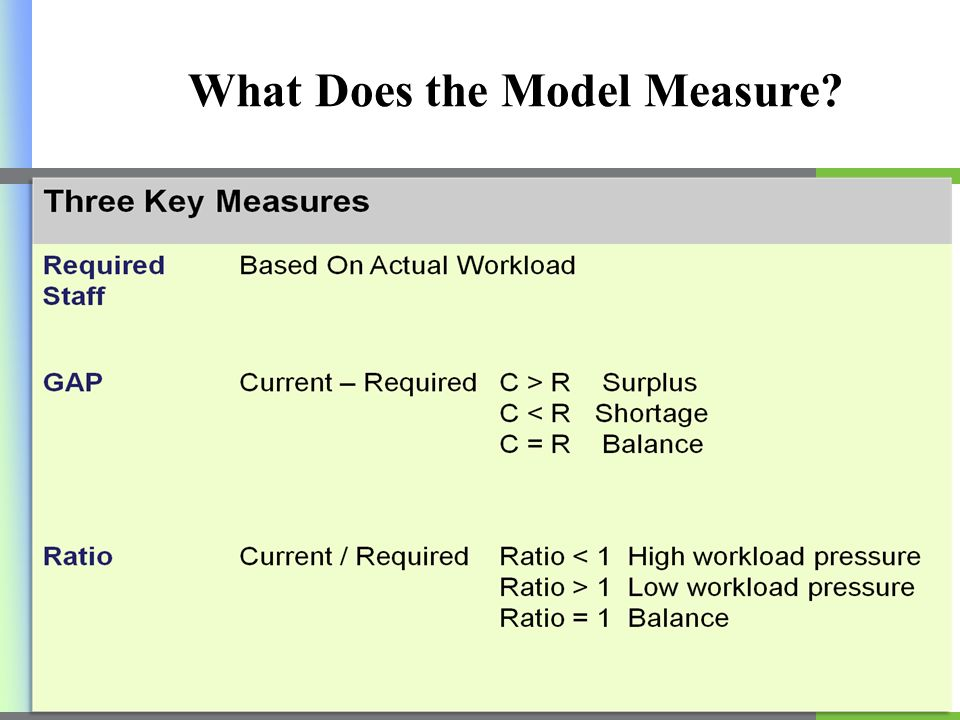 What Does the Model Measure 19