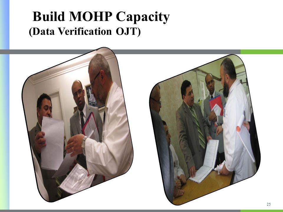 Build MOHP Capacity (Data Verification OJT) 25