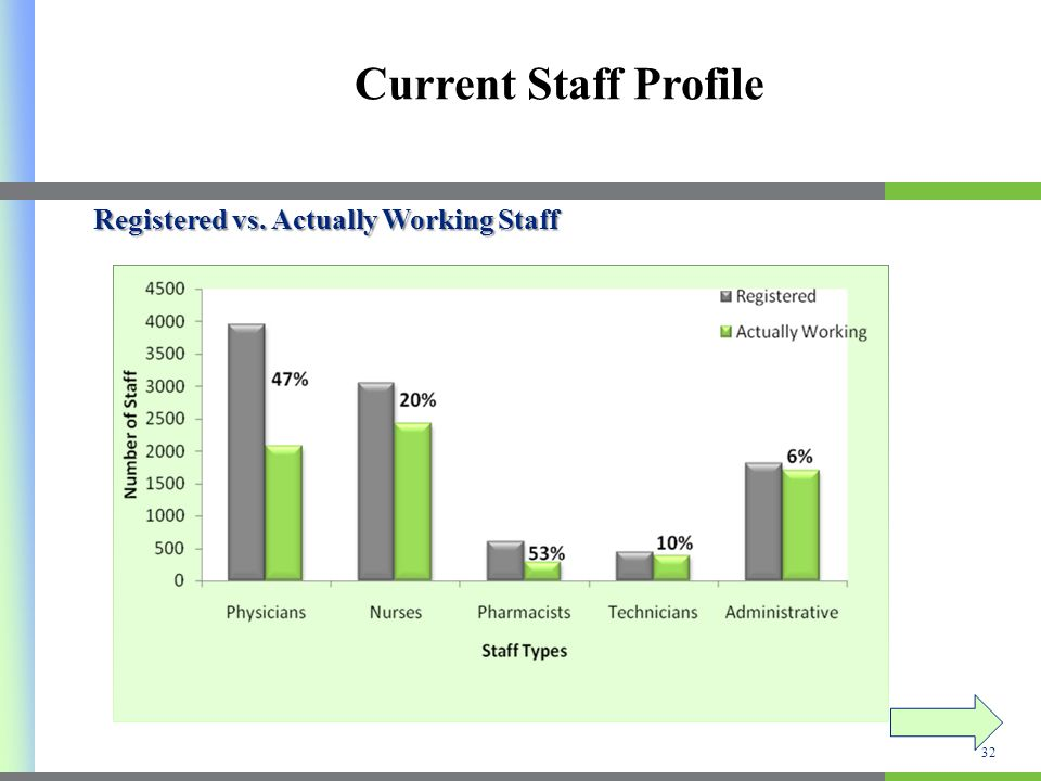 Current Staff Profile Registered vs. Actually Working Staff 32