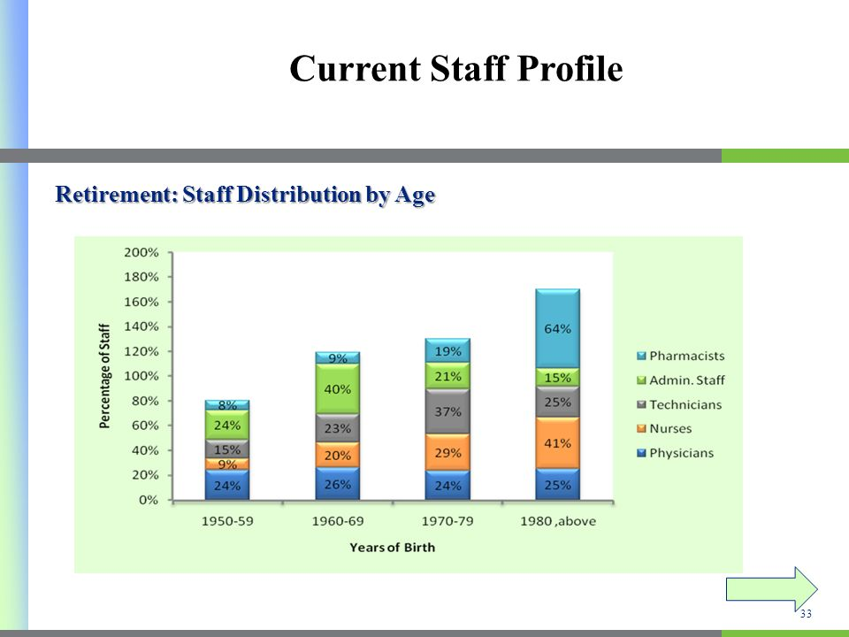 Current Staff Profile Retirement: Staff Distribution by Age 33